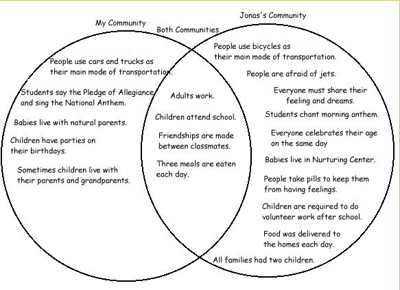 free compare and contrast essays